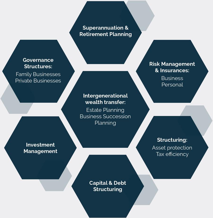 Services - Granite Financial Services